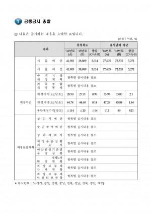 01_2016년 재정(예산)공시