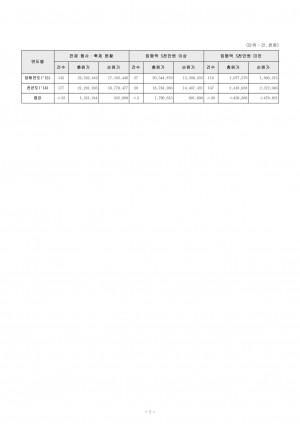 (별첨8-6-1)행사축제원가회계정보_총괄표