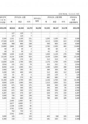 지방채 발행 현황('15.12기준)