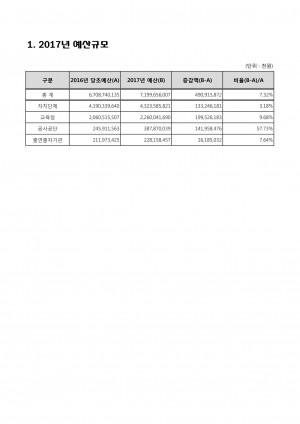 03_[별첨2-4] 2017년도 지역통합재정통계