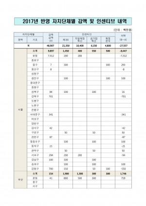 07_[별첨4-9] 2017년도 반영 지방교부세 감액재원 인�