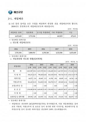 2018년 예산규모