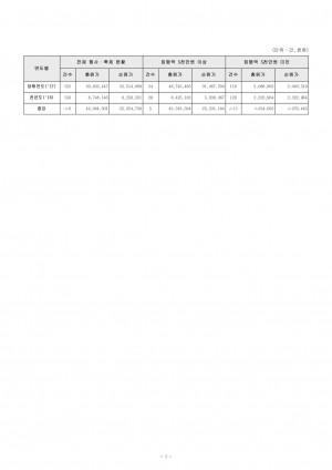 (별첨9-7-1)2017회계연도 행사축제총괄표