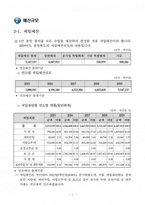 2019 예산규모