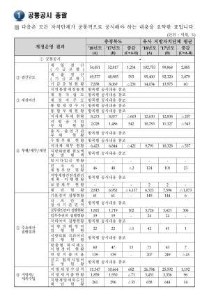 2019 공통공시총괄