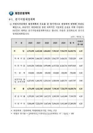 5. 재정운용계획