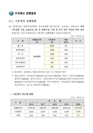 2021 주요예산집행결과