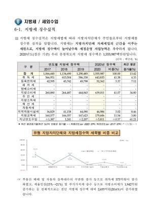 2021 지방세세외수입